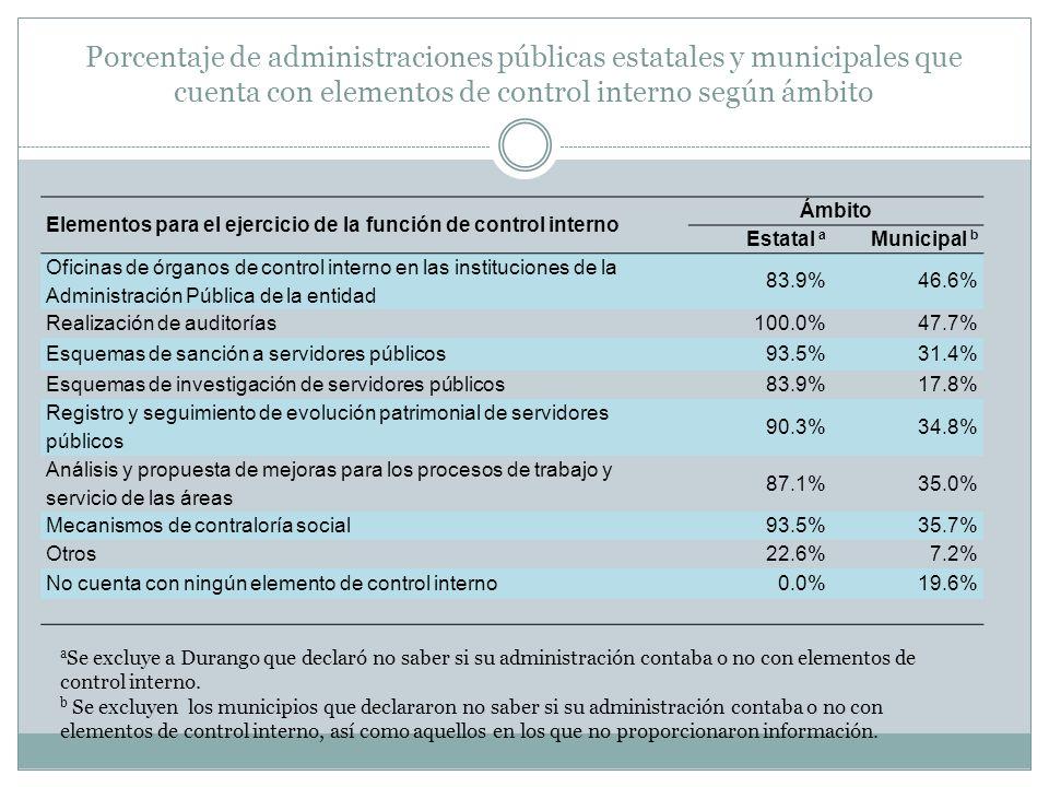 Porcentaje de administraciones públicas estatales y municipales que cuenta con elementos de control interno según ámbito
