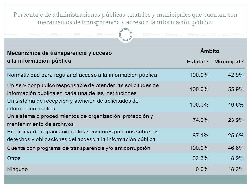 Porcentaje de administraciones públicas estatales y municipales que cuentan con mecanismos de transparencia y acceso a la información pública