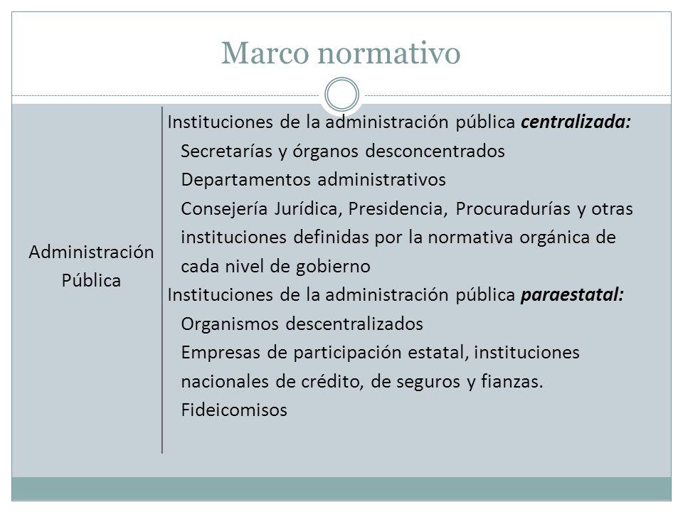 Marco normativo Administración. Pública. Instituciones de la administración pública centralizada: