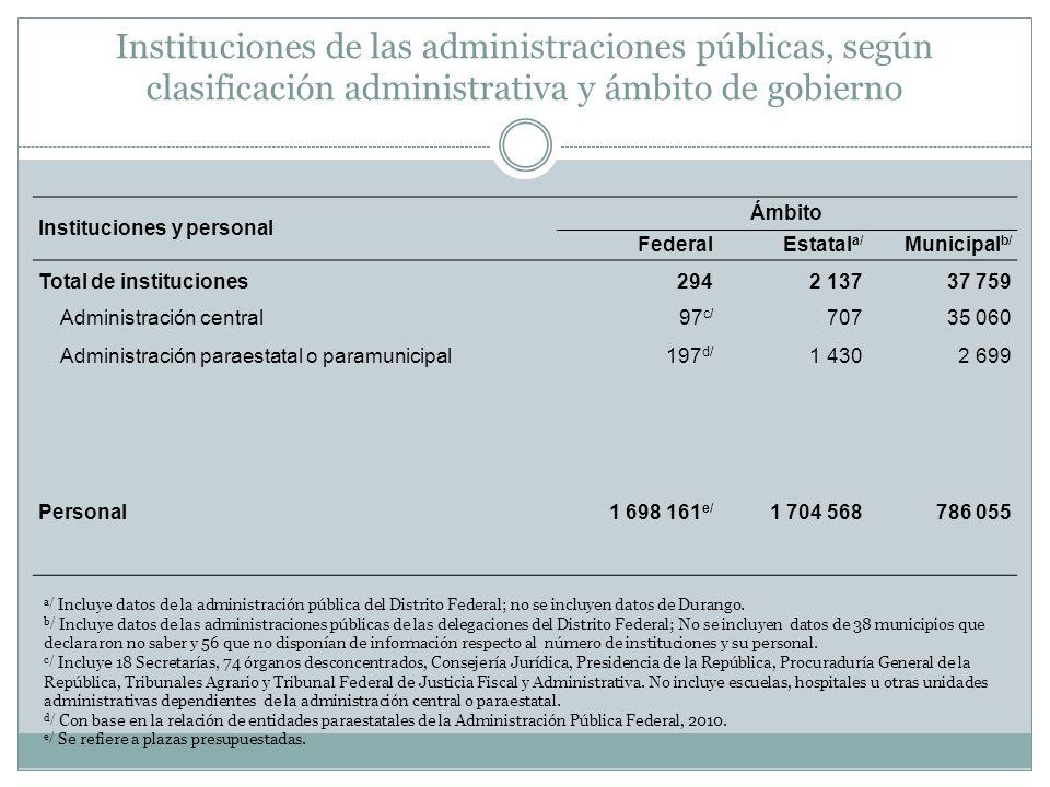 Instituciones de las administraciones públicas, según clasificación administrativa y ámbito de gobierno