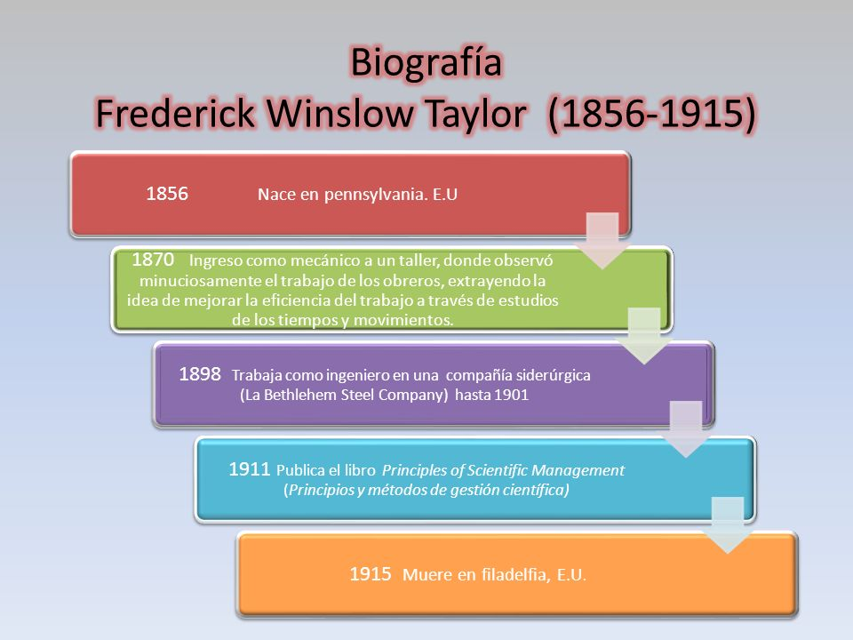 Biografía Frederick Winslow Taylor (1856-1915)
