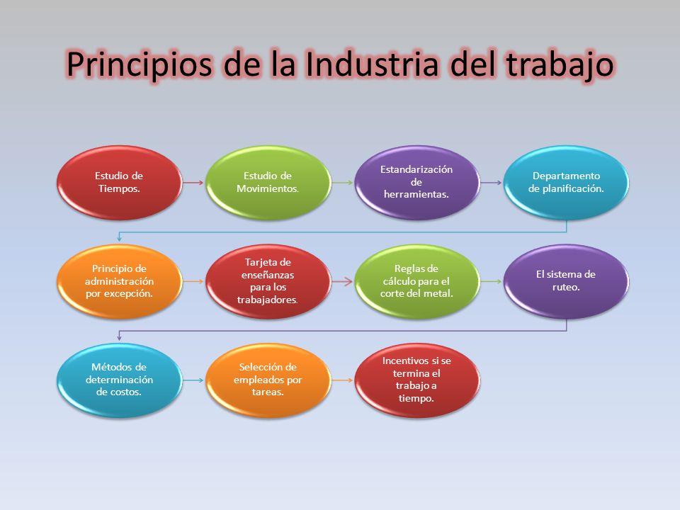 Principios de la Industria del trabajo