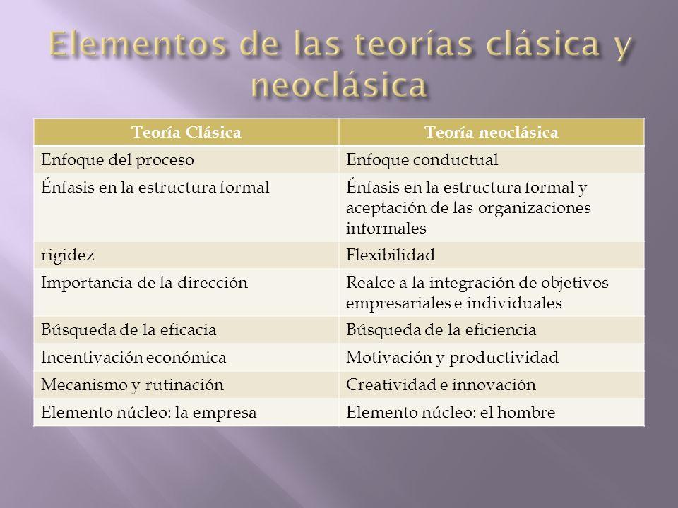 Elementos de las teorías clásica y neoclásica