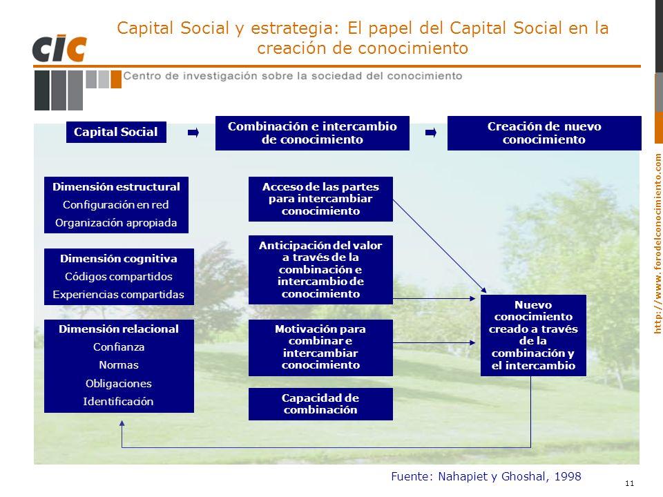 Capital Social y estrategia: El papel del Capital Social en la creación de conocimiento