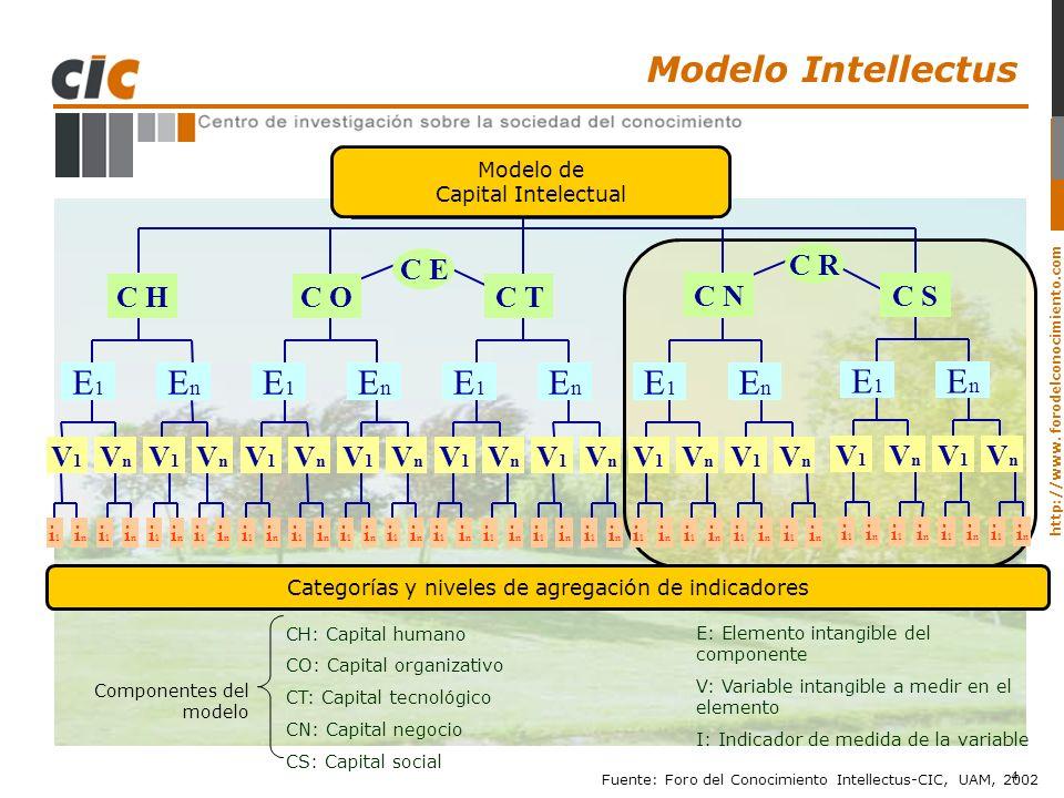 MODELO de CAPITAL INTELECTUAL