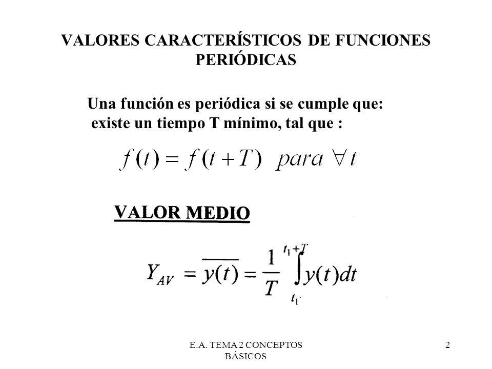 VALORES CARACTERÍSTICOS DE FUNCIONES PERIÓDICAS
