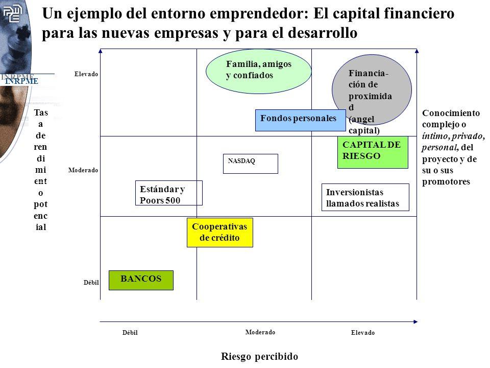 Tasa de rendimiento potencial Cooperativas de crédito