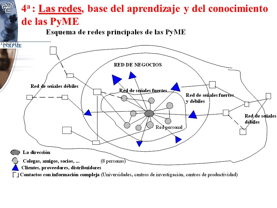 4a : Las redes, base del aprendizaje y del conocimiento de las PyME