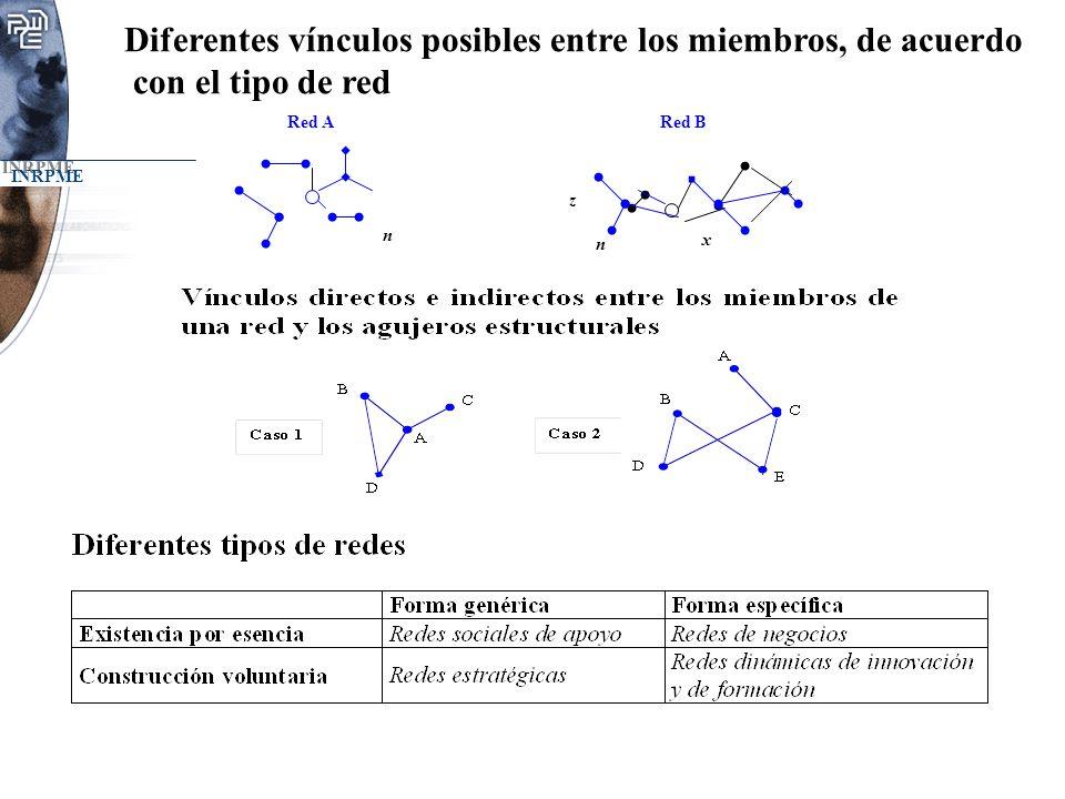 Diferentes vínculos posibles entre los miembros, de acuerdo