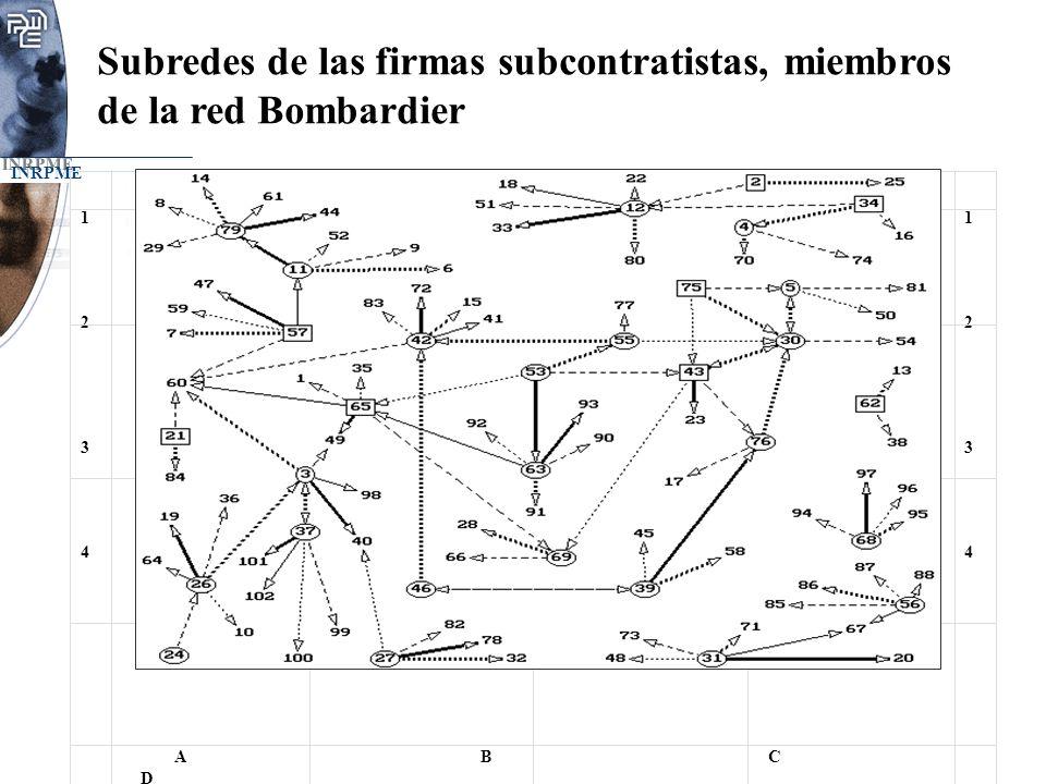 Subredes de las firmas subcontratistas, miembros de la red Bombardier