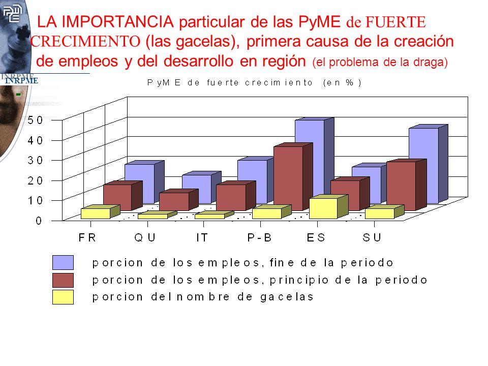 LA IMPORTANCIA particular de las PyME de FUERTE CRECIMIENTO (las gacelas), primera causa de la creación de empleos y del desarrollo en región (el problema de la draga)