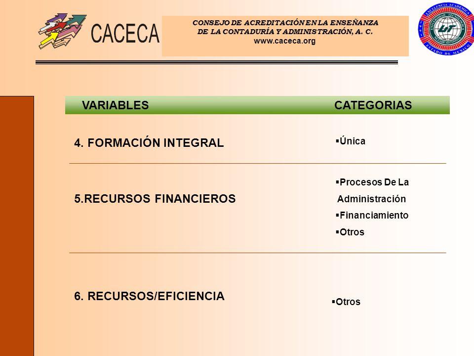 VARIABLES CATEGORIAS 4. FORMACIÓN INTEGRAL 5.RECURSOS FINANCIEROS