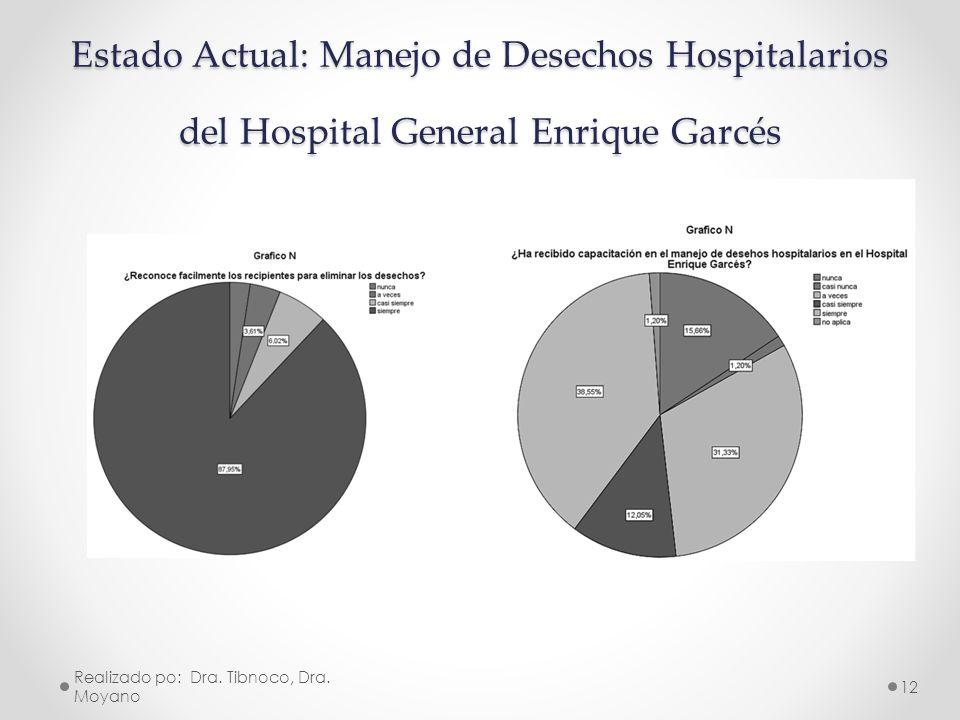 Estado Actual: Manejo de Desechos Hospitalarios del Hospital General Enrique Garcés