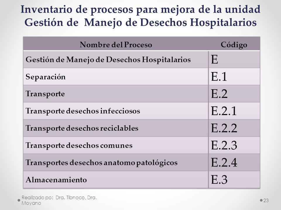 Inventario de procesos para mejora de la unidad Gestión de Manejo de Desechos Hospitalarios