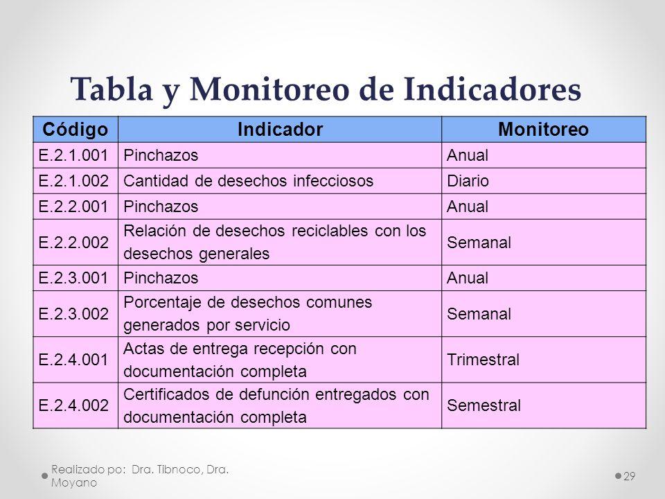Tabla y Monitoreo de Indicadores
