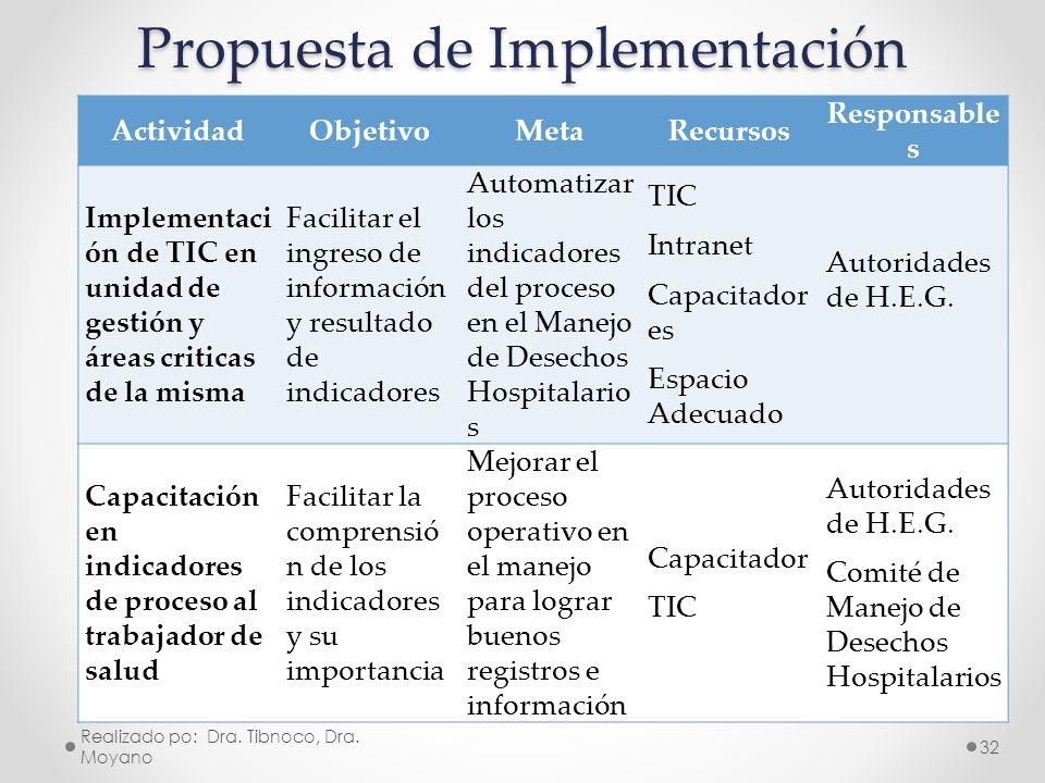 Propuesta de Implementación