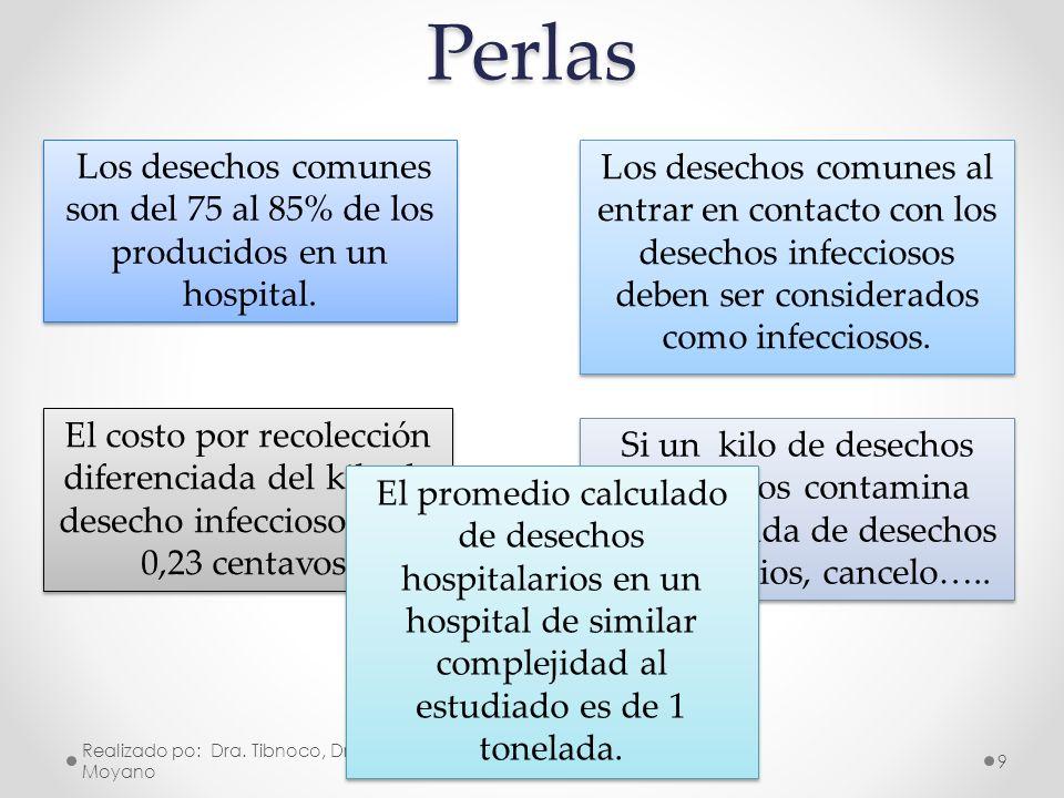 Perlas Los desechos comunes son del 75 al 85% de los producidos en un hospital.