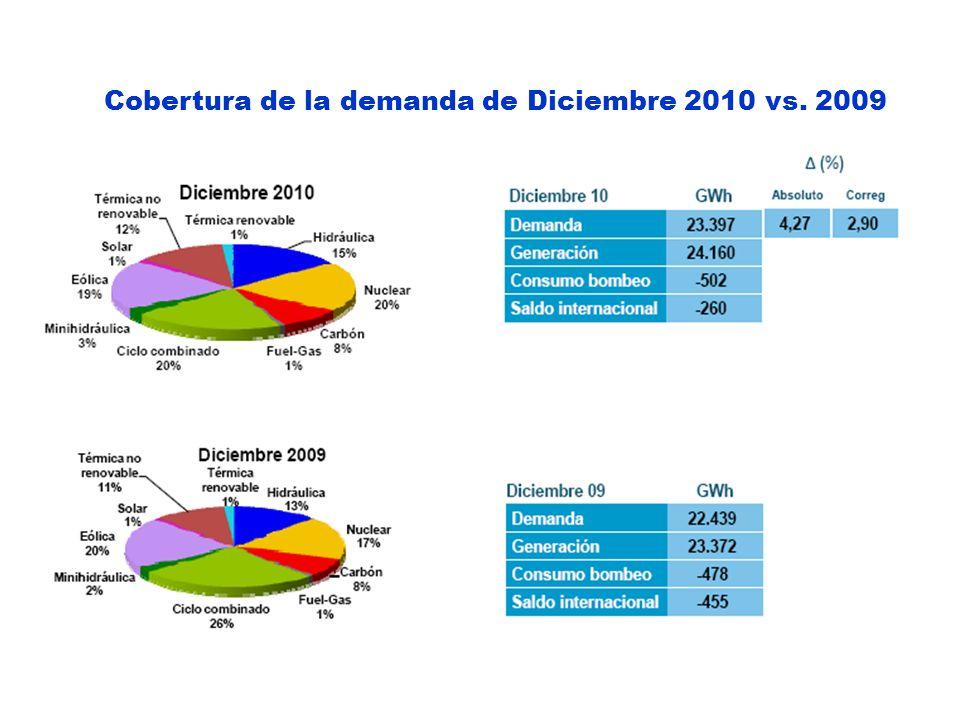 Cobertura de la demanda de Diciembre 2010 vs. 2009