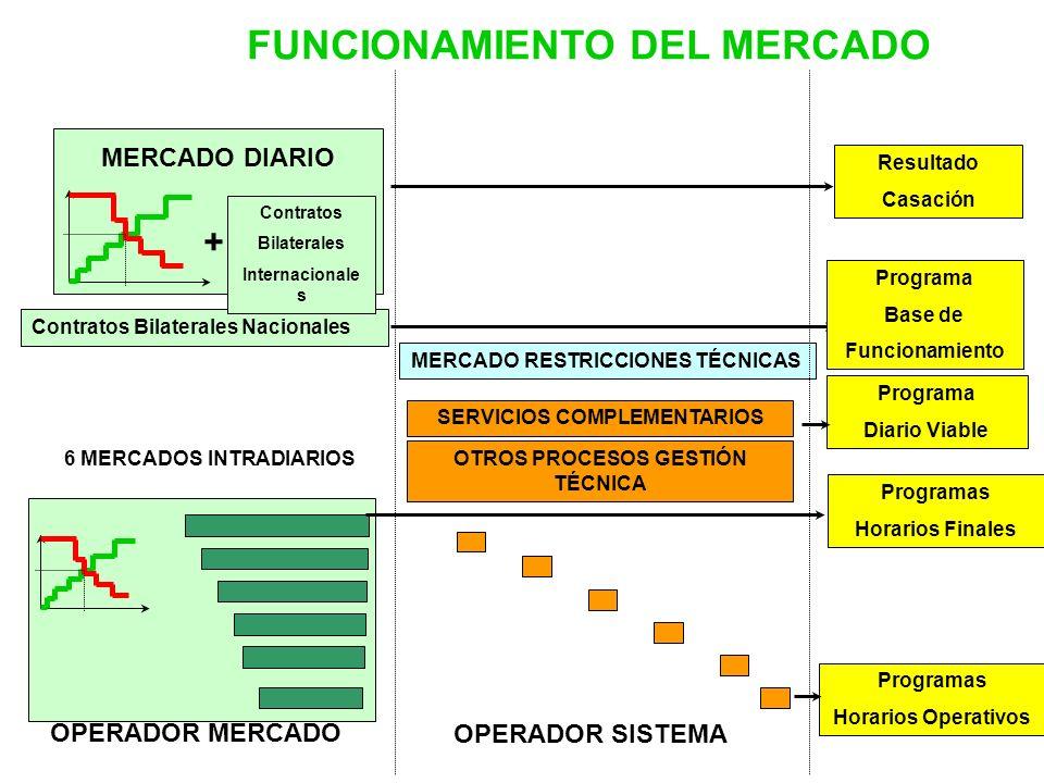 FUNCIONAMIENTO DEL MERCADO