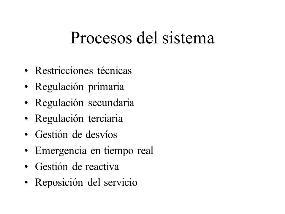Procesos del sistema Restricciones técnicas Regulación primaria