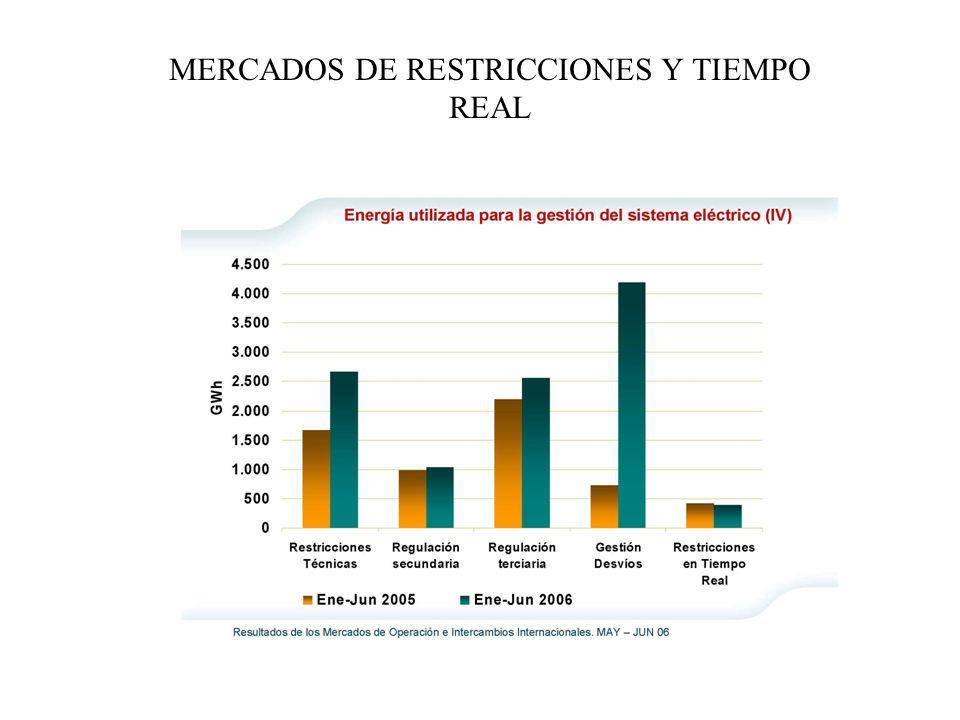MERCADOS DE RESTRICCIONES Y TIEMPO REAL