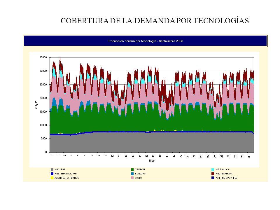 COBERTURA DE LA DEMANDA POR TECNOLOGÍAS