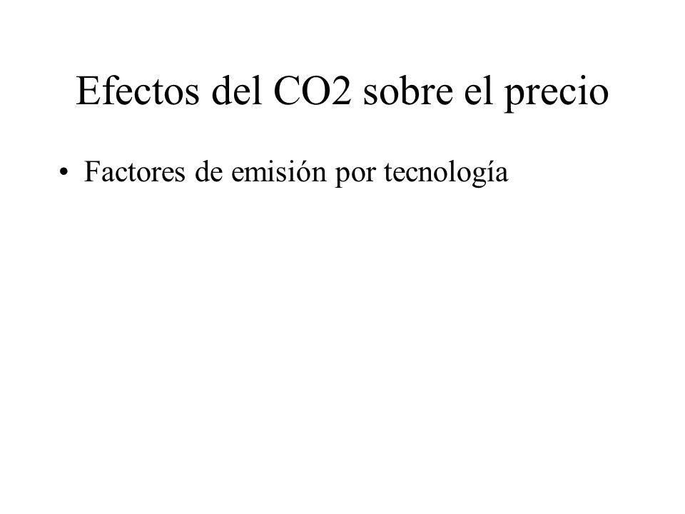 Efectos del CO2 sobre el precio