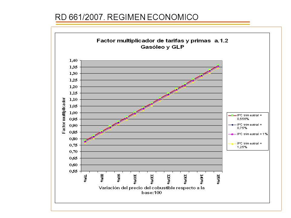 RD 661/2007. REGIMEN ECONOMICO