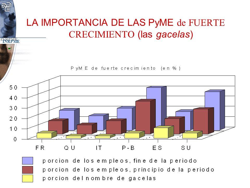 LA IMPORTANCIA DE LAS PyME de FUERTE CRECIMIENTO (las gacelas)