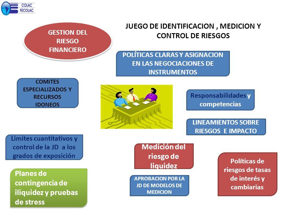JUEGO DE IDENTIFICACION , MEDICION Y CONTROL DE RIESGOS