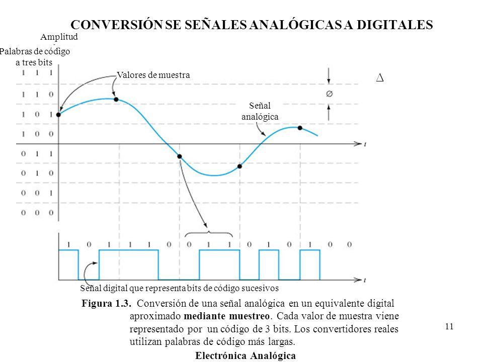 CONVERSIÓN SE SEÑALES ANALÓGICAS A DIGITALES