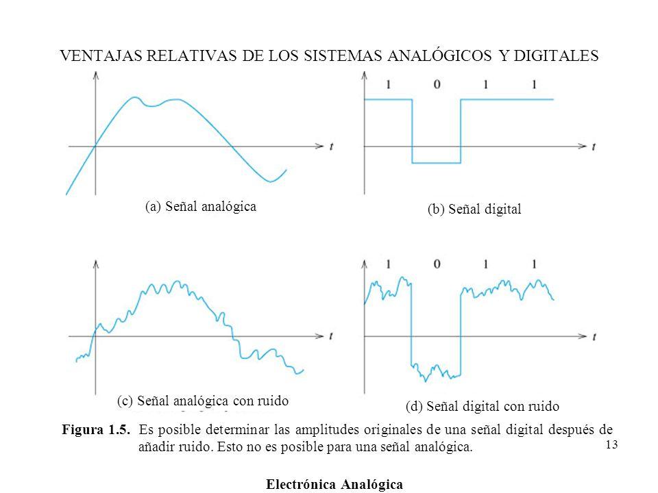 VENTAJAS RELATIVAS DE LOS SISTEMAS ANALÓGICOS Y DIGITALES