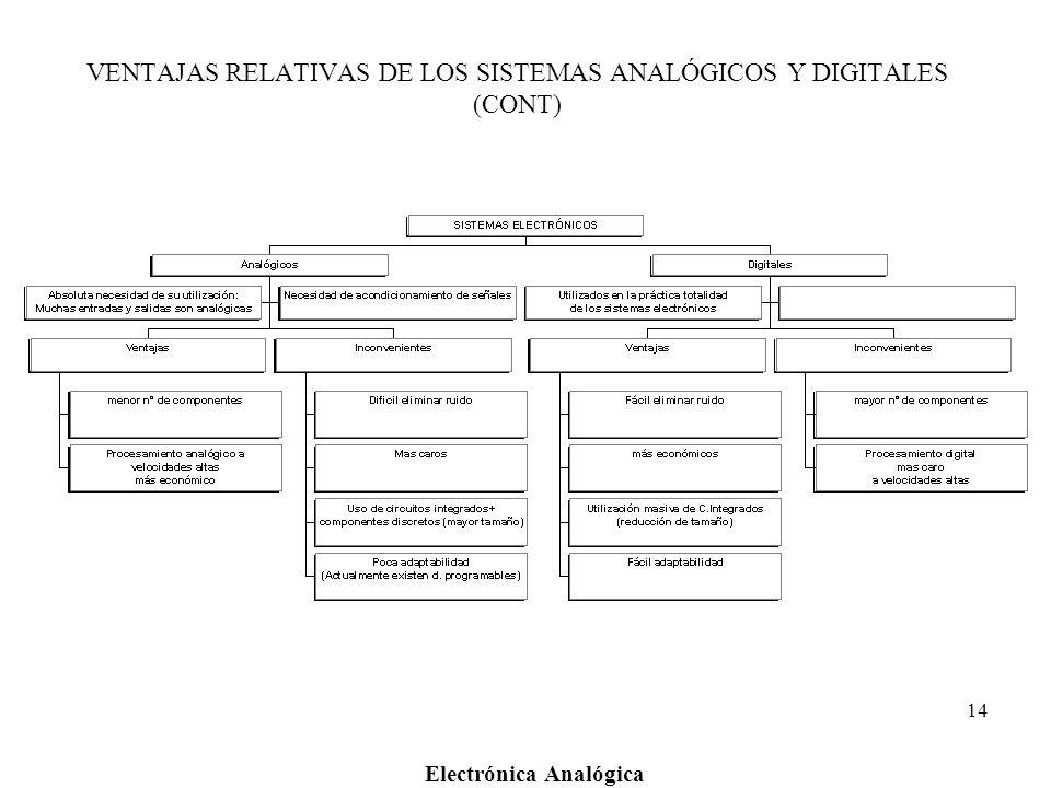 VENTAJAS RELATIVAS DE LOS SISTEMAS ANALÓGICOS Y DIGITALES (CONT)
