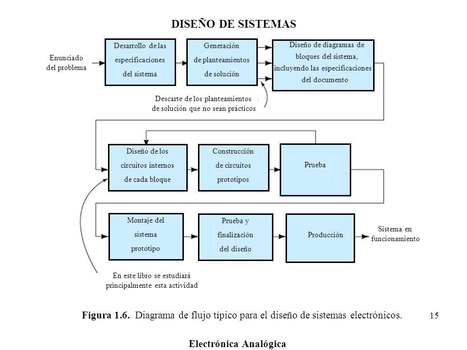 DISEÑO DE SISTEMASDesarrollo de las. especificaciones. del sistema. Generación. de planteamientos. de solución.