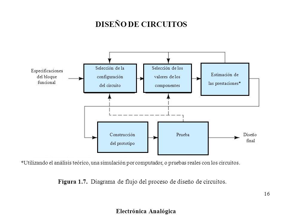 Figura 1.7. Diagrama de flujo del proceso de diseño de circuitos.