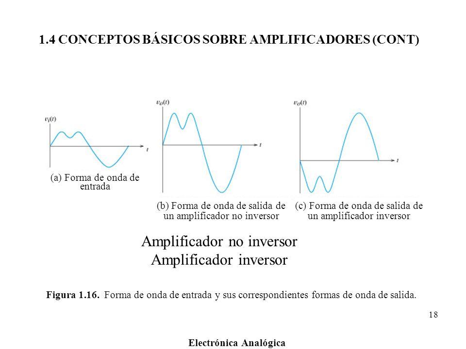 1.4 CONCEPTOS BÁSICOS SOBRE AMPLIFICADORES (CONT)