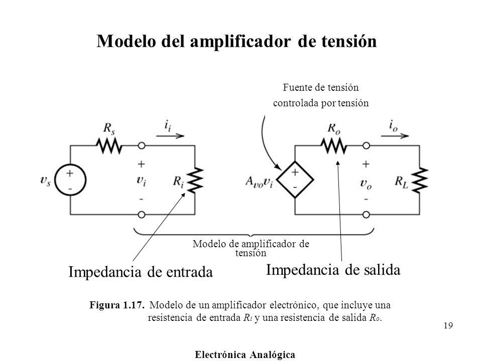 Modelo del amplificador de tensión