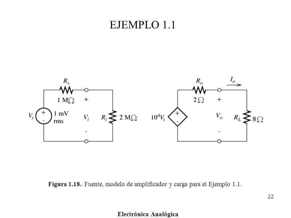 EJEMPLO 1.1 Figura 1.18. Fuente, modelo de amplificador y carga para el Ejemplo 1.1.