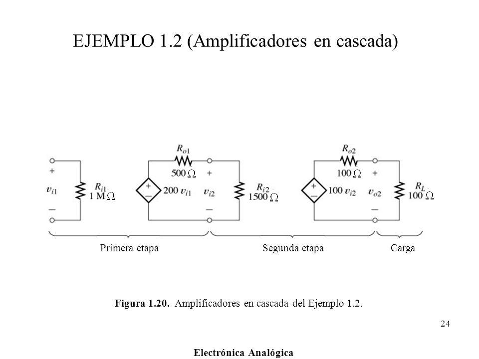 EJEMPLO 1.2 (Amplificadores en cascada)