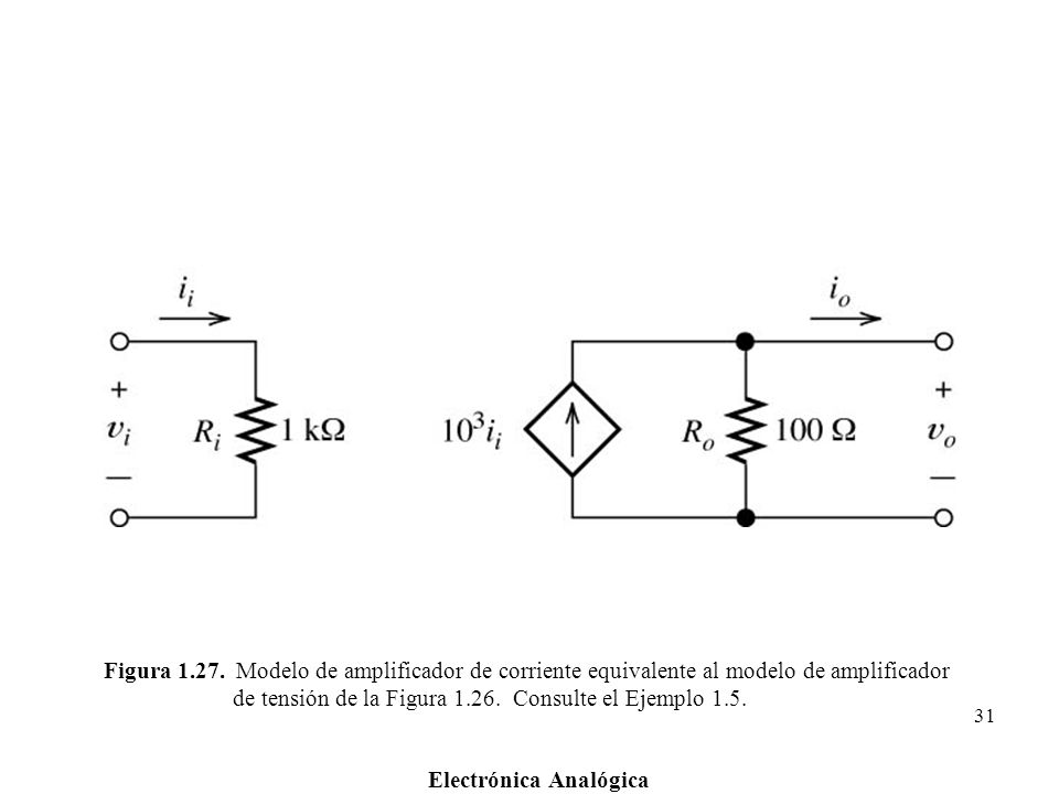 Figura 1.27. Modelo de amplificador de corriente equivalente al modelo de amplificador