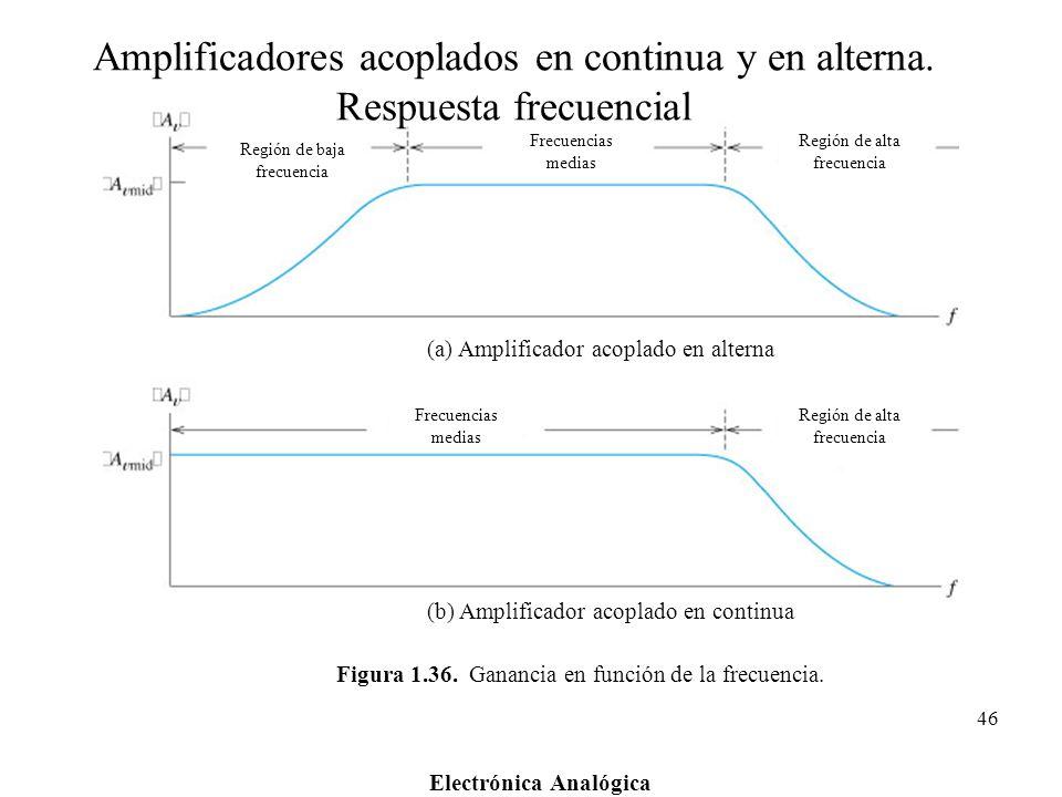 Figura 1.36. Ganancia en función de la frecuencia.