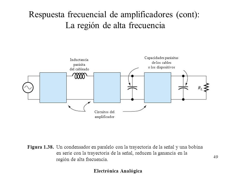 Respuesta frecuencial de amplificadores (cont): La región de alta frecuencia