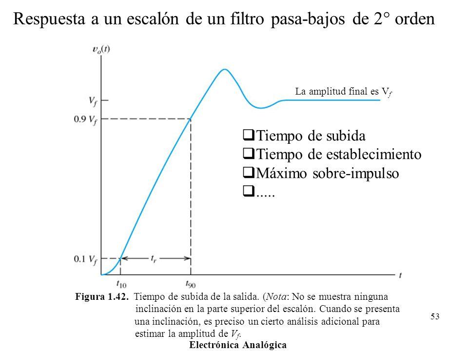Respuesta a un escalón de un filtro pasa-bajos de 2° orden