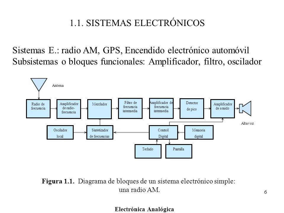 1.1. SISTEMAS ELECTRÓNICOS