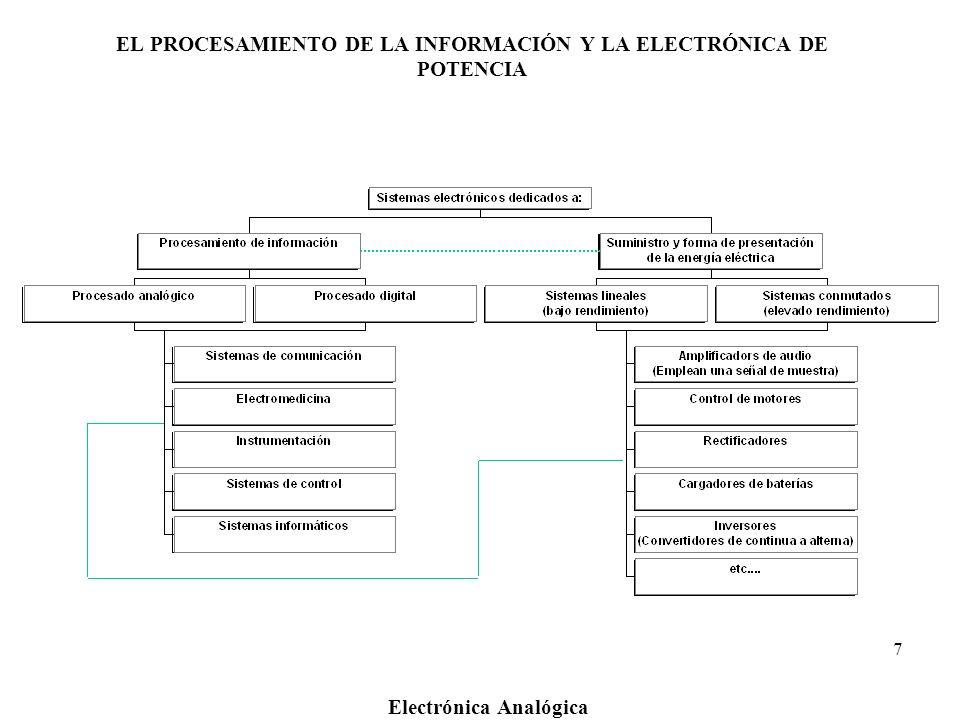 EL PROCESAMIENTO DE LA INFORMACIÓN Y LA ELECTRÓNICA DE POTENCIA