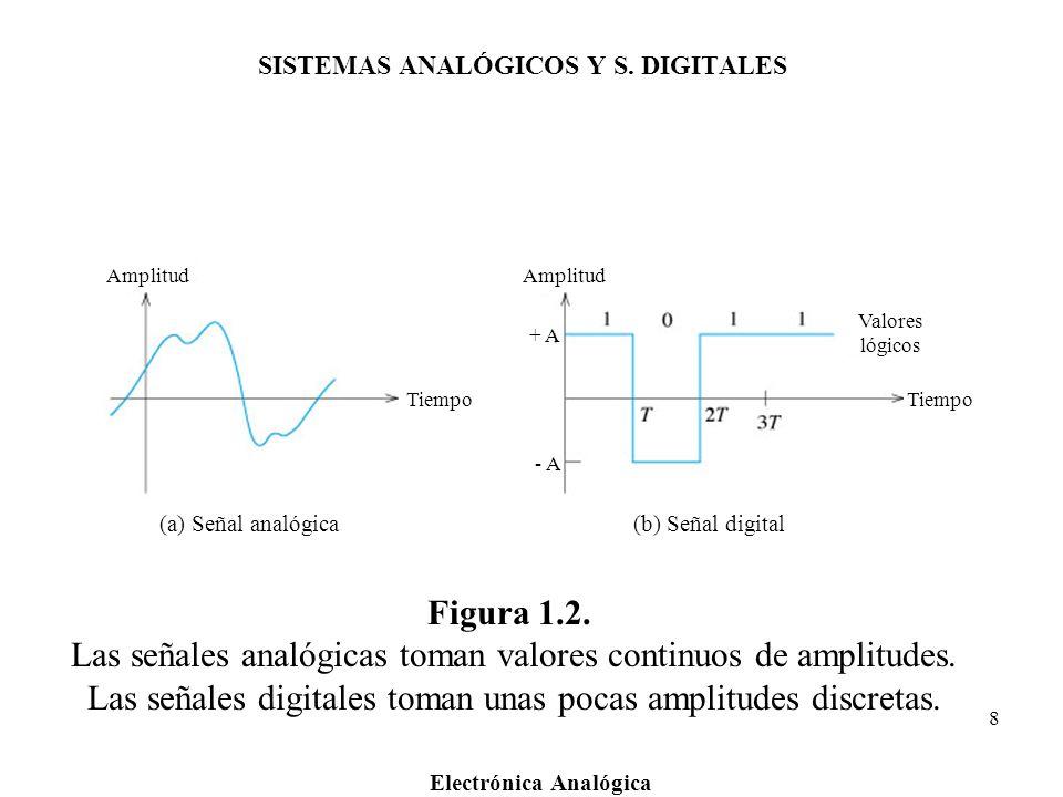 SISTEMAS ANALÓGICOS Y S. DIGITALES