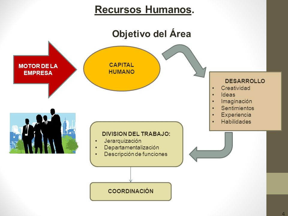 Recursos Humanos. Objetivo del Área MOTOR DE LA EMPRESA CAPITAL HUMANO