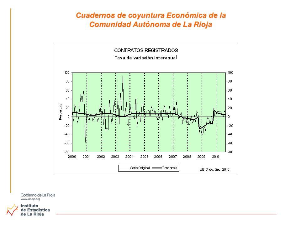 Cuadernos de coyuntura Económica de la Comunidad Autónoma de La Rioja