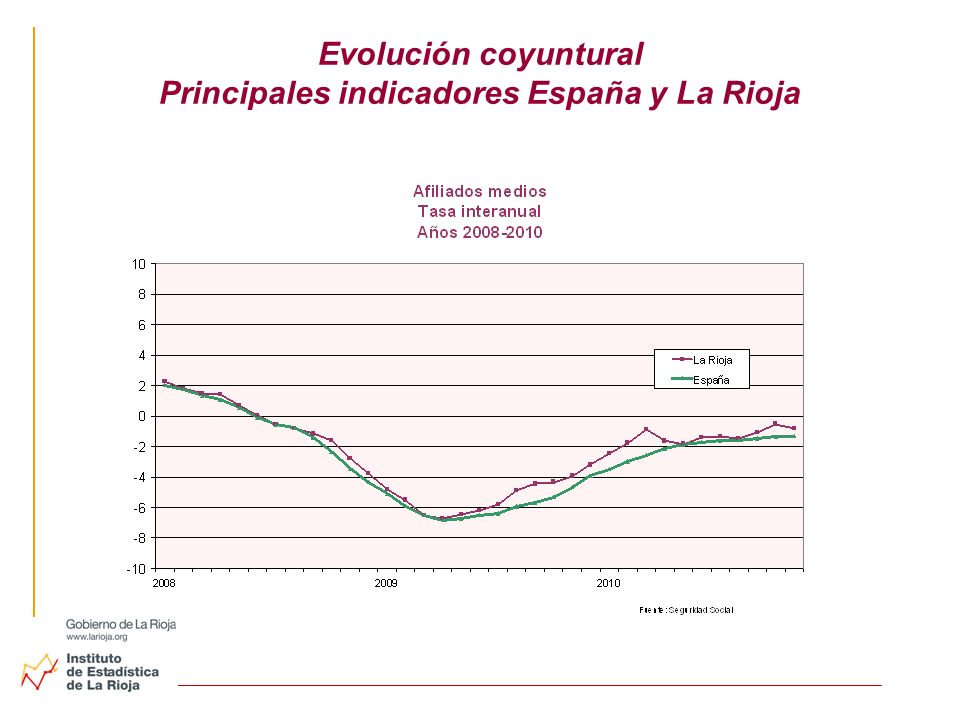 Evolución coyuntural Principales indicadores España y La Rioja