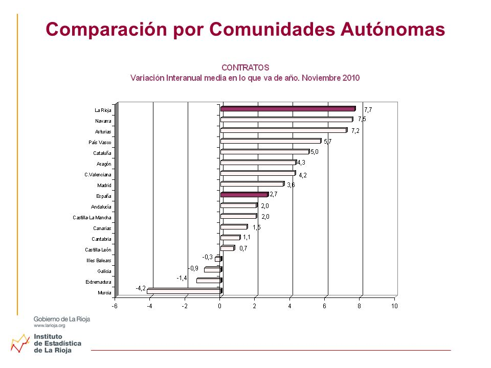 Comparación por Comunidades Autónomas